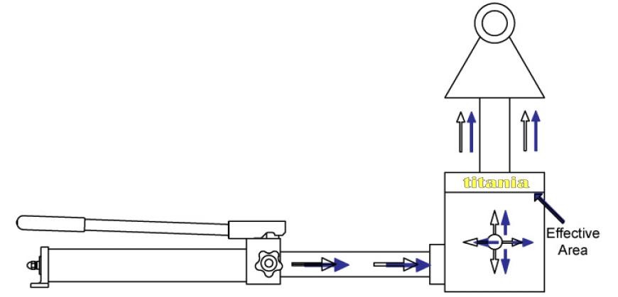 kích thủy lực, nguyên lý làm việc PoWERRAM