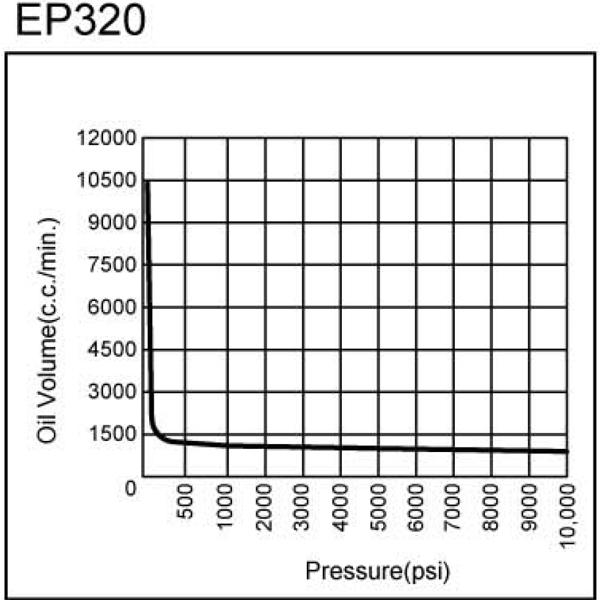 Đường đặc tuyến của bơm thủy lực chạy điện EP320